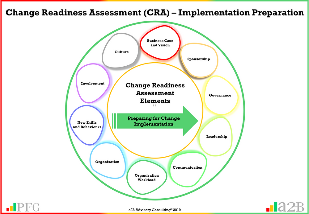 """""""Change readiness requires the sponsor and leadership to prepare the organisation and its employees for change implementation so that resistance is limited and adoption is maximised"""" ~ Peter F Gallagher, a2b Consulting, Change Readiness Assessment (CRA), Peter F Gallagher Change Management Expert, a2B.consulting, peterfgallagher.com, The Leadership of Change – Volume 1 - Fables, the change explosion, The Leadership of Change – Volume 2 - Change Pocket Guide, the Leadership of Change – Volume 3 Leadership Solutions, change, The Leadership of Change – Volume 1-3, Change Leadership, Peter F Gallagher  Author, Peter F Gallagher Speaker, Enabling the leadership of change"""