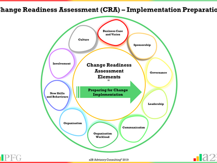 Change Readiness Assessment – Implementation Preparation