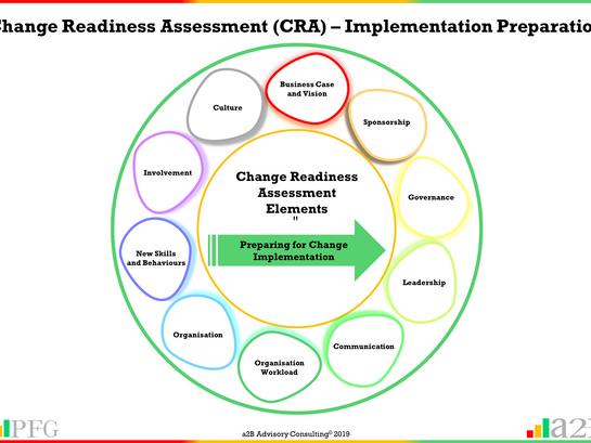 Change Readiness Assessment – Implementation Preparation