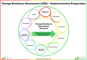 Change Readiness Assessment (CRA) Peter F Gallagher Change Management Expert, a2B.consulting, peterfgallagher.com, The Leadership of Change – Volume 1 - Fables, the change explosion, The Leadership of Change – Volume 2 - Change Pocket Guide, the Leadership of Change – Volume 3 Leadership Solutions, change, The Leadership of Change – Volume 1-3, Change Leadership, Peter F Gallagher  Author, Peter F Gallagher Speaker, Enabling the leadership of change