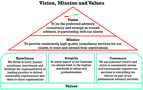 a2B Advisory Consulting, Vision, Mission and Values, Peter Gallagher, Sarah Gallagher, Change Management, Change Management Framework, Business and Process Improvement, Portfolio Programme, Project Management, Strategy Execution, a2BCMF, enabling step improvement, [Author: Peter Gallagher]