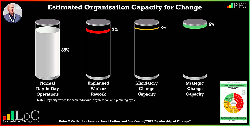 organisation change capacity and workload, change management capacity and employee workload, how much capacity has your organisation for change, peter f gallagher change management expert and global thought leadership, leadership of change, change management book, effective change manager, change management book,