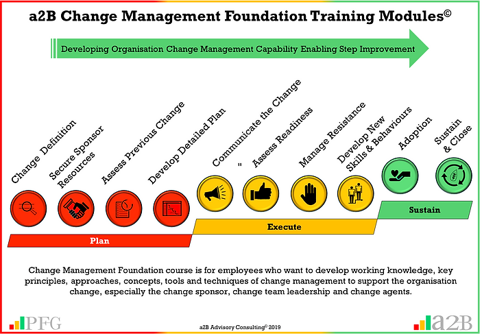 a2B Change Management Foundation Training Modules, a2BCMP Training, Peter F Gallagher Change Management Expert, a2B.consulting, peterfgallagher.com, The Leadership of Change Volume 1 - Fables, the change explosion, The Leadership of Change Volume 2 – Change Management Pocket Guide, The Leadership of Change – Volume 3 Leadership Solutions Handbook, change management models, The Leadership of Change – Volume 1-3, Change Leadership, Peter F Gallagher  Author, Peter F Gallagher International Speaker, Enabling the leadership of change,