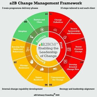 a2B Change Management Framework, Peter F Gallagher Organisation Change Management Keynote Speaker, Peter F Gallagher Change Management Expert, Leadership of Change