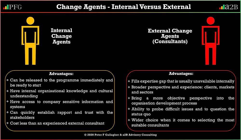 Change Agents – Internal verses External Resources advantages  ~ Peter F Gallagher Change Management Expert and Global Thought Leader,