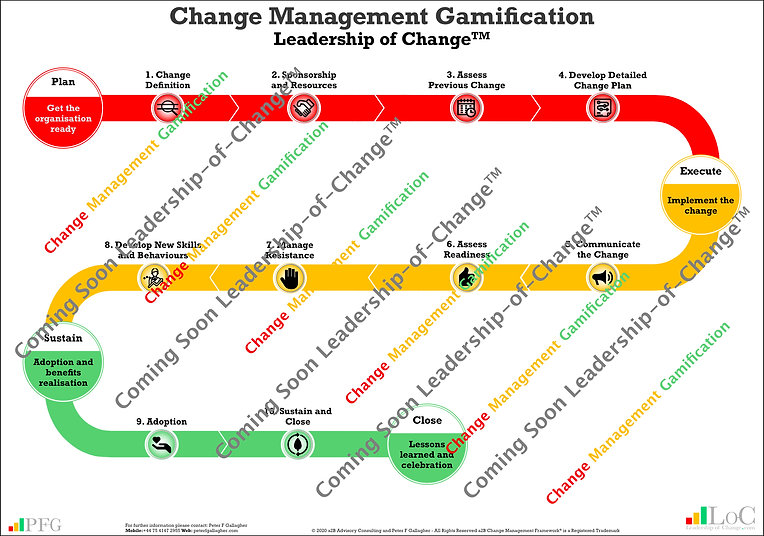 Change Management Gamification, Change Management Business Simulation, Leadership of Change Gamification, www.PeterFgallagher.com, Peter F Gallagher Keynote Speaker, #LeadershipOfChange, Peter F Gallagher