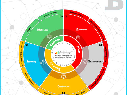 Change Management Gamification Adoption - Leadership of Change® Volume B (Cover Design Release)