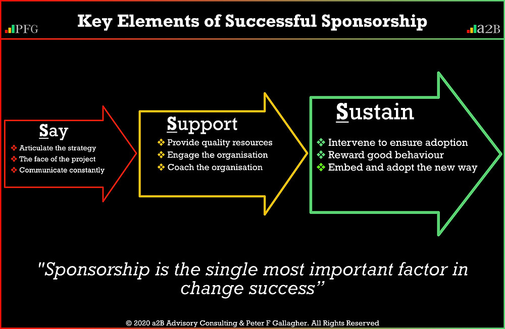 Change Management Sponsorship is the single most important factor in change success Peter F Gallagher Change Management Expert and Global Thought Leader, Without effective and proactive sponsorship, the change programme will eventually fail, the change will not be adopted by the employees or sustained, and it will not deliver the intended benefits