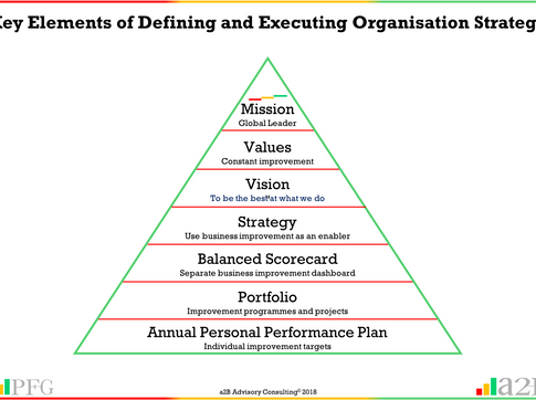 Business Improvement - CEO using Business Improvement to deliver Organisation Strategy