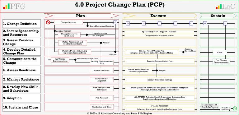 LoCA 4.0 Project Plan Actee 20200415 v21