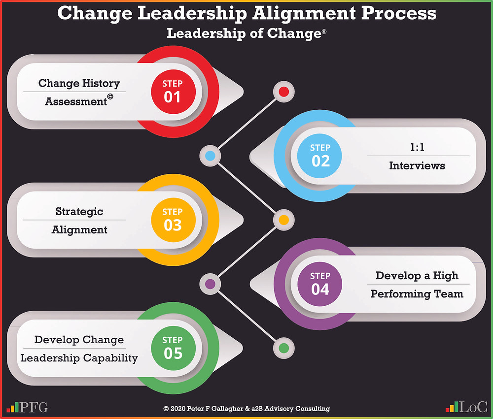 change management, change leadership alignment, leadership alignment, the best leadership teams have purpose, they are aligned on their strategic objectives they are a high performing team and have change leadership skills to navigate 4IR, Peter F Gallagher change management expert speaker global though leader, change management quotes, Peter F Gallagher keynote speaker, leadership of change, change management book,