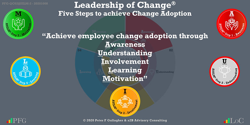 "Change Management Leadership Quotes, Change Management Quotes Peter F Gallagher, ""For change adoption to be successful, support the employees through the change transition by providing awareness, understanding, involvement, learning, and motivation to achieve sustainable change and benefit realisation"" ~ Peter F Gallagher Change, Peter F Gallagher Change Management Expert Speaker and Global Thought Leader,"