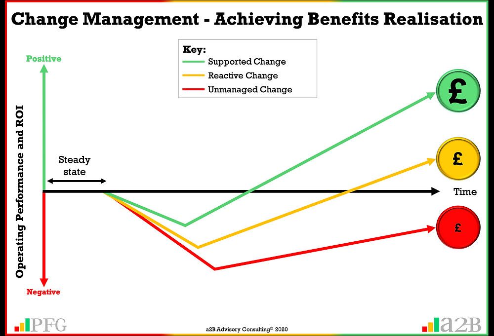 Change Management Benefits - A structured Change Management Framework will support managed change and reduce firefighting Peter F Gallagher Change Management Expert