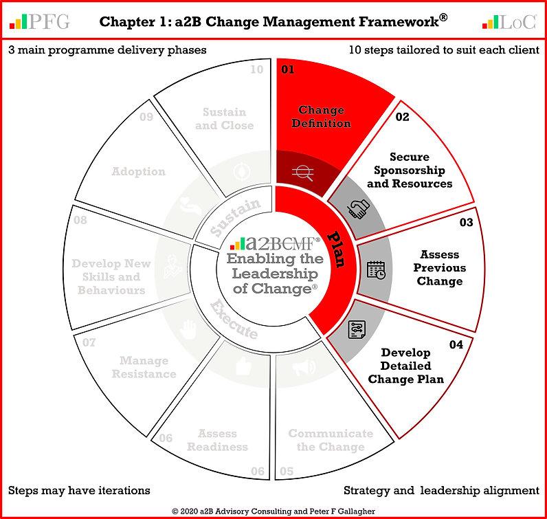 LoCA Page 15 CMF Plan 01 Actee 20020710
