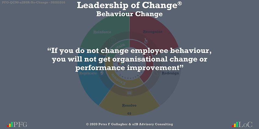 "Change Management Behaviour Quotes, Change Management Quotes Peter F Gallagher, ""If you do not change employee behaviour, you will not get organisational change or performance improvement"" ~ Peter F Gallagher Change, Peter F Gallagher Change Management Expert Speaker and Global Thought Leader,"