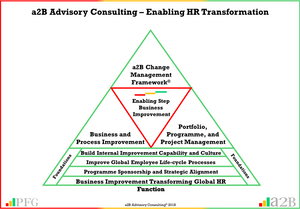 """""""Employees are an organisations key asset and offer core competitive advantage. Treat them so and develop them, so they can aspire and with the right strategy and leadership you can become a global leader"""" ~ Peter F Gallagher, HR Business Improvement, HR Global Process Transformation, HR Transformation, HR Process Transformation, a2B AUILM, a2B AUILM Employee adoption model, a2B5R® Employee Behavioural Model, a2B5R, a2BCMF, a2B AUILM Peter F Gallagher Author of """"The Leadership of Change"""", The Leadership of Change – volume 1, The Leadership of Change Fables, #LeadershipOfChange, Enabling the leadership of change, enablingtheleadershipofchange.com, a2B Advisory Consulting, www.a2B.consuling, Peter F Gallagher, PeterFGallagher.com, Peter F Gallagher Speaker, If you do not change employee mindset and behaviour, you will not get organisational change"""" ~ Peter F Gallagher, #LeadershipOfChange, Peter F Gallagher Change Management Expert, Peter F Gallagher London & Edinburgh, Global Speaker, Peter F Gallagher London & Edinburgh, Change Consultants London & EdinburghTraining, Change Improvement, Enabling step improvement, Sarah L Gallagher, Change Management, Change Management Framework, a2BBIS, [Author: Peter F Gallagher], +44 75 4147 2955, +44 75 4401 2510, peter.gallagher@a2B.consulting, London office: Kemp House, 152 - 160 City Road, London, EC1V 2NX, Edinburgh Office: 8/1 East Suffolk Road, Darroch House, Edinburgh, EH16 5PL, Change Management Practitioner Training, Change Management Sponsorship Training, , Business Improvement Consultants London & Edinburgh, Lean Consultants London & Edinburgh, Training Certification London & Edinburgh, Training Certification, Training Accreditation,"""