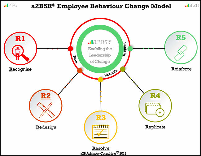 a2B5R Employee Behavioural Change Model, Peter F Gallagher Change Management Expert, a2B.consulting, peterfgallagher.com, The Leadership of Change Volume 1 - Fables, the change explosion, The Leadership of Change Volume 2 – Change Management Pocket Guide, The Leadership of Change – Volume 3 Leadership Solutions Handbook, change management models, The Leadership of Change – Volume 1-3, Change Leadership, Peter F Gallagher  Author, Peter F Gallagher International Speaker, Enabling the leadership of change,