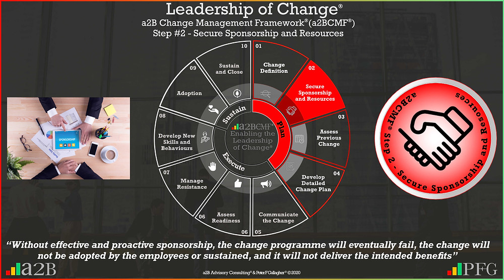 a2B Change Management Framework® (a2BCMF®) step 2 secure sponsorship and resources, leadership of change, change management quote sponsorship, without effective and proactive sponsorship, the change programme will eventually fail the change will not be adopted by the employees or sustained & it will not deliver the intended benefits, Peter F Gallagher change management expert speaker global thought leader,