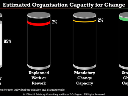 Change Management - Organisation Change Capacity and Workload