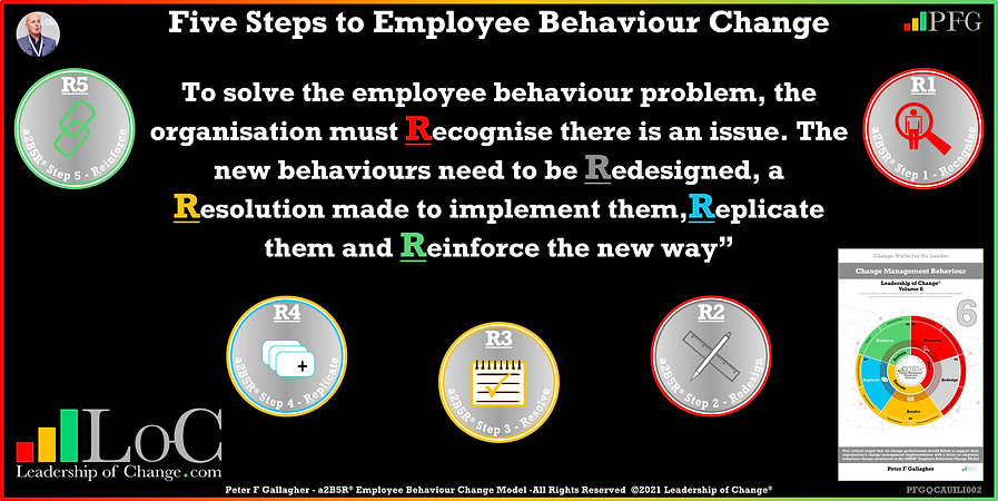Change Management Behaviour Quotes, Change Management Quotes, Peter F Gallagher, To solve the employee behaviour problem, Change employee behaviour Recognise Redesign Resolve Replicate and Reinforce, Peter F Gallagher Change Management Experts, Peter F Gallagher Change Management Speakers, Peter F Gallagher Change Management Global Thought Leaders, change management behaviour book, Leadership of Change, Employee Behaviour Change,