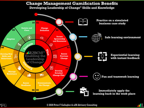 Change Management Gamification Benefits
