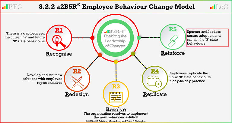 LoCA 8.2.2 New Behaviour 5r Actee 202006