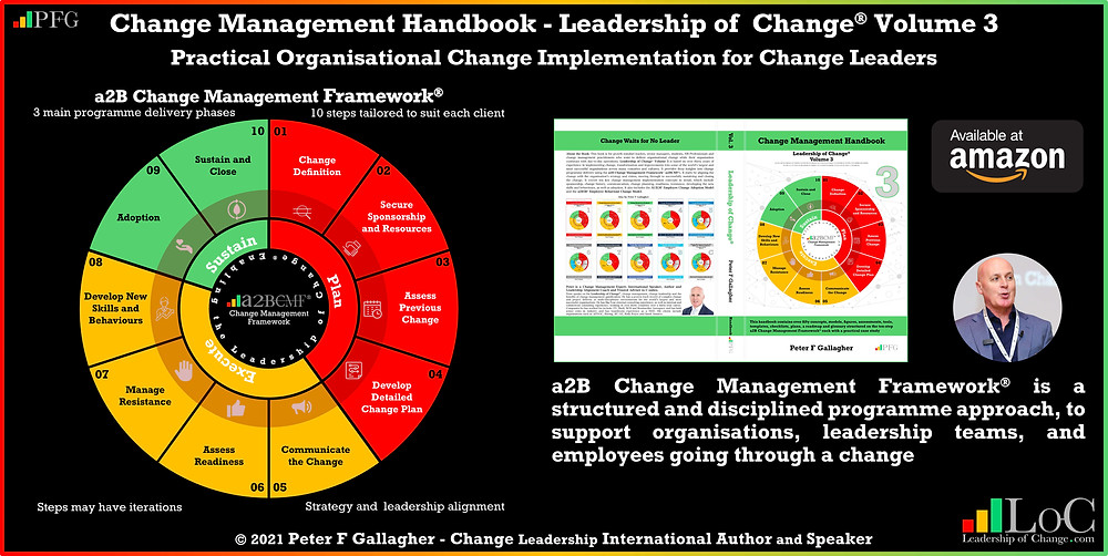 change management handbook, Peter F Gallagher, change management book, change management handbook leadership of change volume 3, Peter F Gallagher change management expert speaker global thought leader, change management experts speakers global thought leaders, Change Management Handbook - Structured on the a2B Change Management Framework® (a2BCMF®), change management leadership, leadership of change, change management glossary,