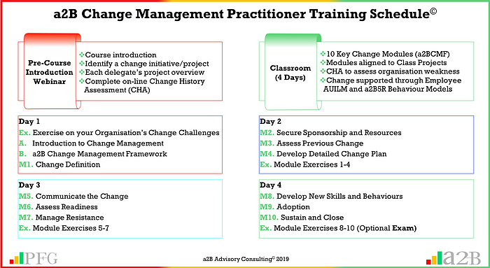 a2B Change Management Practitioner Training Schedule, a2BCMP Training, Peter F Gallagher Change Management Expert, a2B.consulting, peterfgallagher.com, The Leadership of Change Volume 1 - Fables, the change explosion, The Leadership of Change Volume 2 – Change Management Pocket Guide, The Leadership of Change – Volume 3 Leadership Solutions Handbook, change management models, The Leadership of Change – Volume 1-3, Change Leadership, Peter F Gallagher  Author, Peter F Gallagher International Speaker, Enabling the leadership of change,