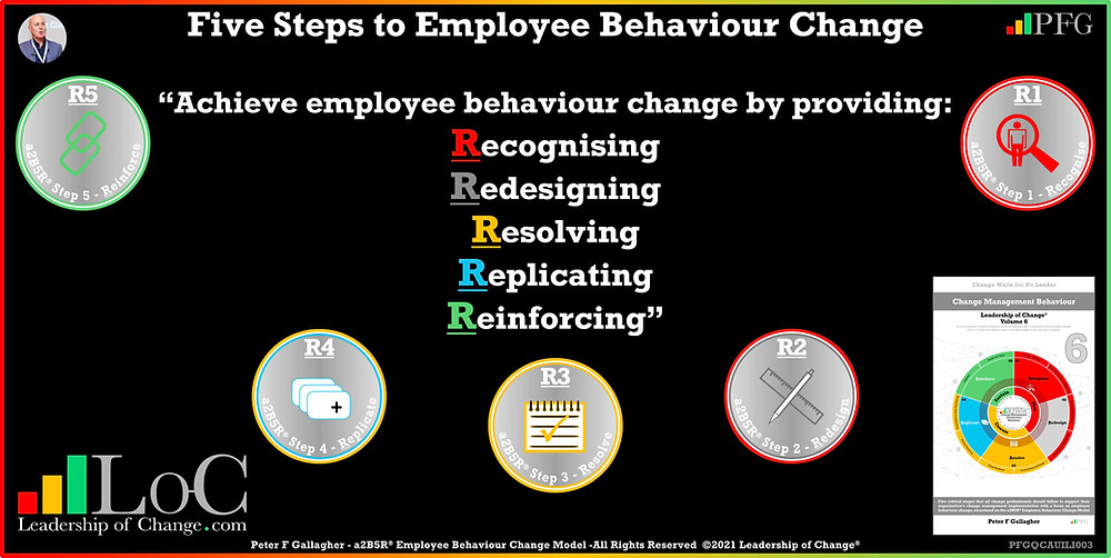 Change Management Quote Behaviour, Change Management Quotes, To solve the employee behaviour problem, the organisation must recognise there is an issue The new behaviours need to be redesigned a resolution made to implement them replicate them and reinforce the new way, Peter F Gallagher Change Management Expert Speaker & Global Thought Leader, Change Management Experts Speakers & Global Thought Leaders,