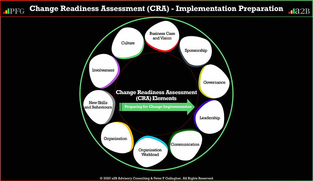 Change Readiness Assessment (CRA) - Implementation Preparation a2BCMF® Step 6 Assess Readiness, Peter F Gallagher Change Management Expert and Global Thought Leader, a2B Change Management Framework (a2BCMF) Steps 6 - Assess Readiness,