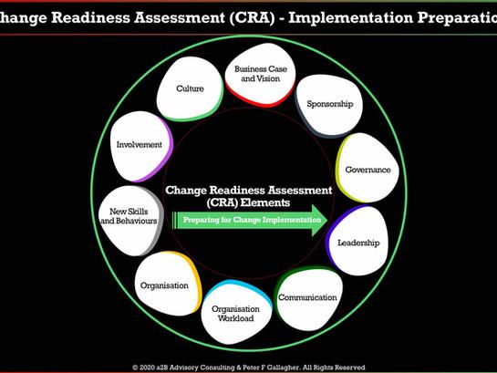 Change Readiness Assessment (CRA) - Implementation Preparation