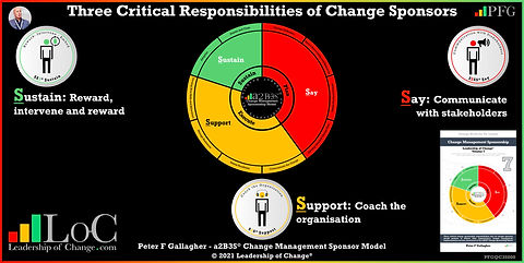 Change Management Behaviour Leadership of Change Volume 7, Change Management Book, Change Management Books, Change Management Handbook, Peter F Gallagher change management expert speaker global though leader, three critical sponsorship tasks that all sponsors should perform to deliver their organisation's change management implementation success structured on the a2B3S© Change Sponsorship Model, Change Management Quotes, change management experts speakers global though leaders,