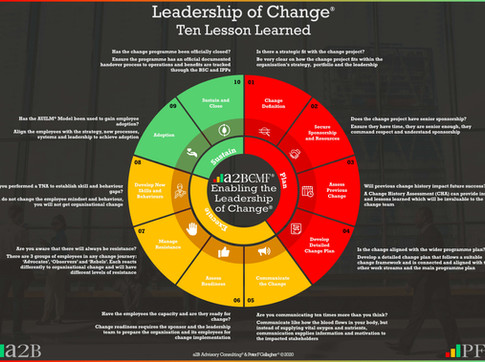 Leadership of Change - Lessons Learned