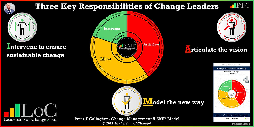 change management leadership, leadership of change volume 4, change leadership, change management book, change management books, change management handbook, Peter F Gallagher change management expert speaker global thought leader, three critical leadership tasks that all leaders should perform to support their organisation's change management implementation success articulate model intervene, change management quotes, change management experts speakers global thought leaders,