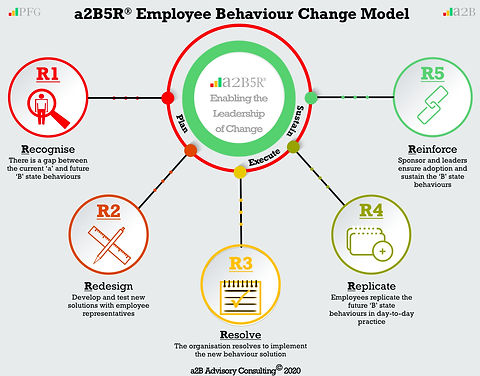 a2B5R® Employee Behavioural Model, Peter F Gallagher Organisation Change Management Keynote Speaker, Peter F Gallagher Change Management Expert,