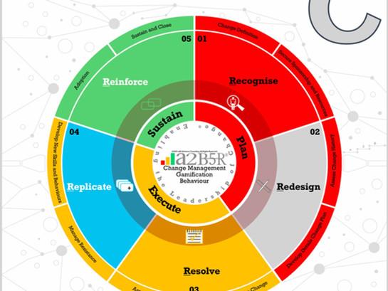 Pre-Release 6th Book Announcement 2021 – Change Management Gamification Behaviour - Volume C
