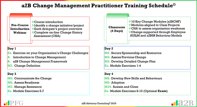 a2B Change Management Practitioner Training, Peter F Gallagher Change Management Expert, a2B.consulting, peterfgallagher.com, The Leadership of Change Volume 1 - Fables, the change explosion, The Leadership of Change Volume 2 – Change Management Pocket Guide, The Leadership of Change – Volume 3 Leadership Solutions Handbook, change management models, The Leadership of Change – Volume 1-3, Change Leadership, Peter F Gallagher  Author, Peter F Gallagher International Speaker, Enabling the leadership of change,