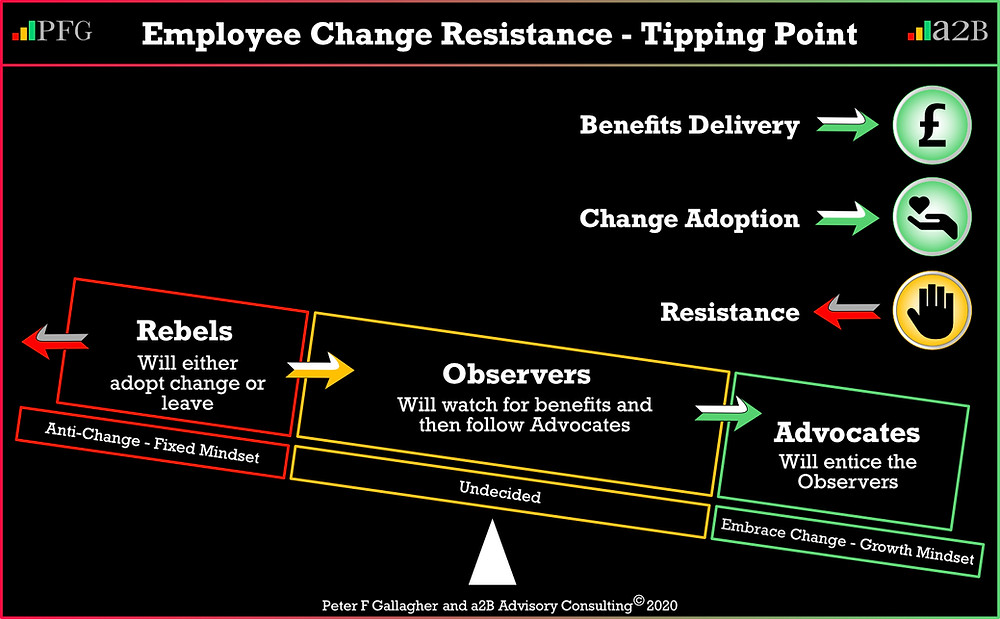 change management resistance tipping point, change resistance, Change Resistance - Finding the Tipping Point for Employees, advocates observers rebels, without employee resistance, you will not achieve organisational change, Peter F Gallagher change management expert and global thought leader, Peter F Gallagher keynote speaker, change management book, change management books, change management handbook, change manager handbook, leadership of change,