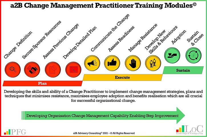 a2B CM Practitioner Training 20210618 V1.jpg