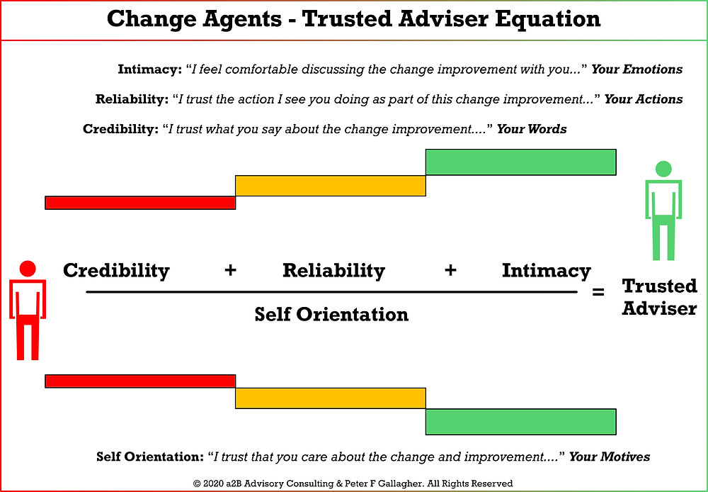 "Change Agent Trusted Adviser Equation Peter F Gallagher, Peter F Gallagher Change Expert, Peter F Gallagher Speaker, Change agent ""Without trust you will not change the employees or the organisation"" ~ Peter F Gallagher, Peter F Gallagher Change Management Expert, Change Leadership Alignment, a2B Change Management Framework, AUILM, a2B5R®, a2BCMF,"