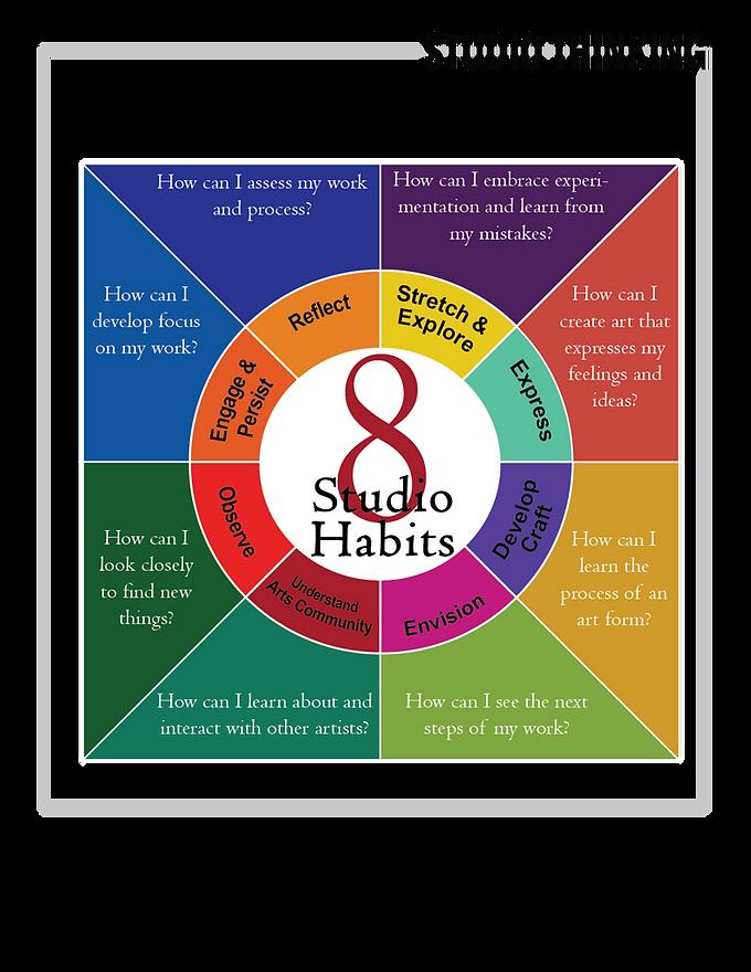 Graphic Illustration of 8 Studio Habits