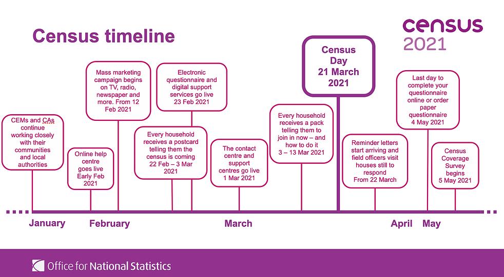census timeline.png