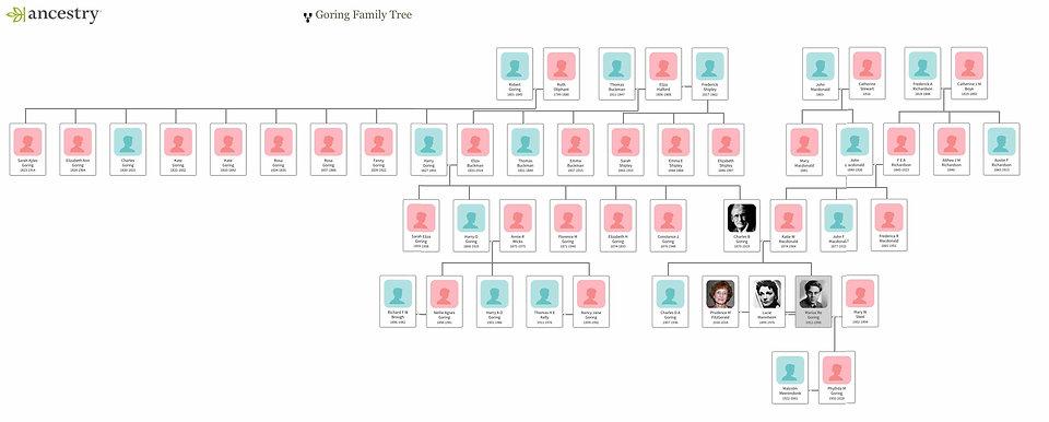 Goring Family Tree