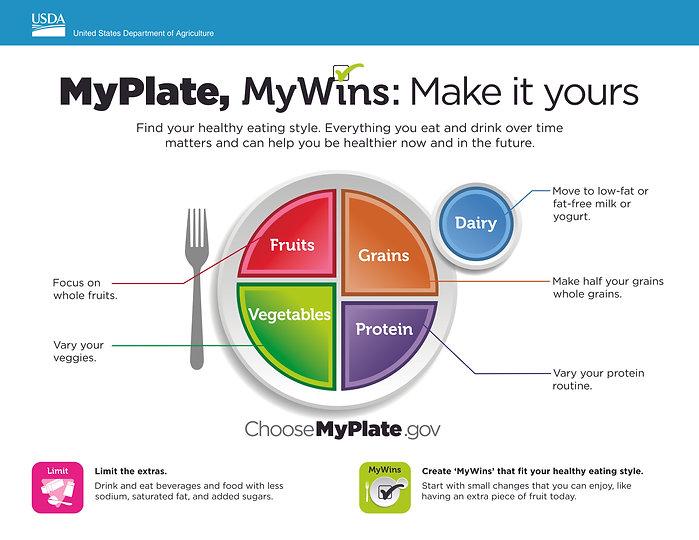MyPlate MyWins USDA