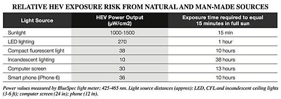 relative hev exposure risk from natural and man made sources