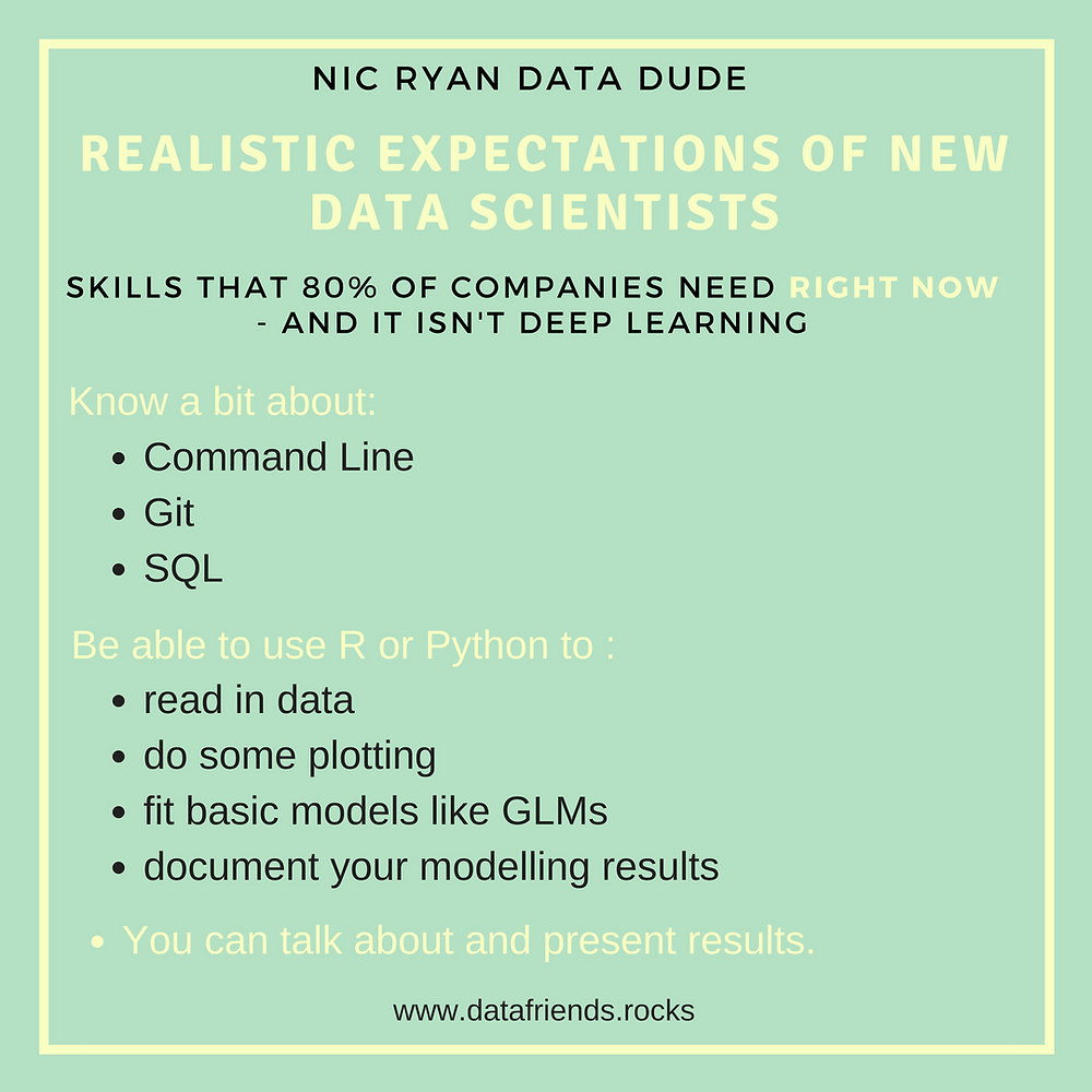 Skills for data scientists. Command line, git, SQL. Use R or Python. Talk about and present results.