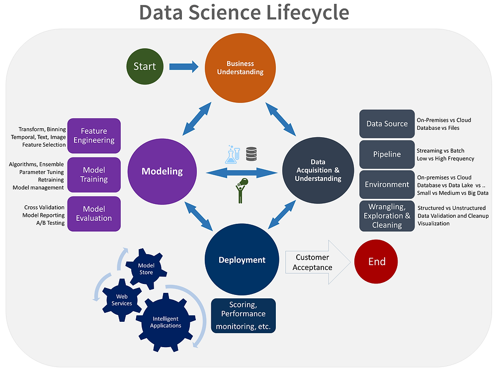 Data Science Lifecycle by Microsoft