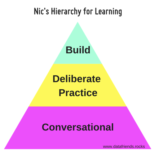 Hierarchy for learning. Conversational, Deliberate Practice, Build