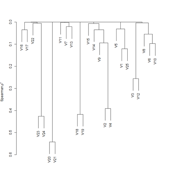 Clustering of Predictor Variables in a Statistical Model