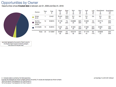 Opportunities analysis - DL427
